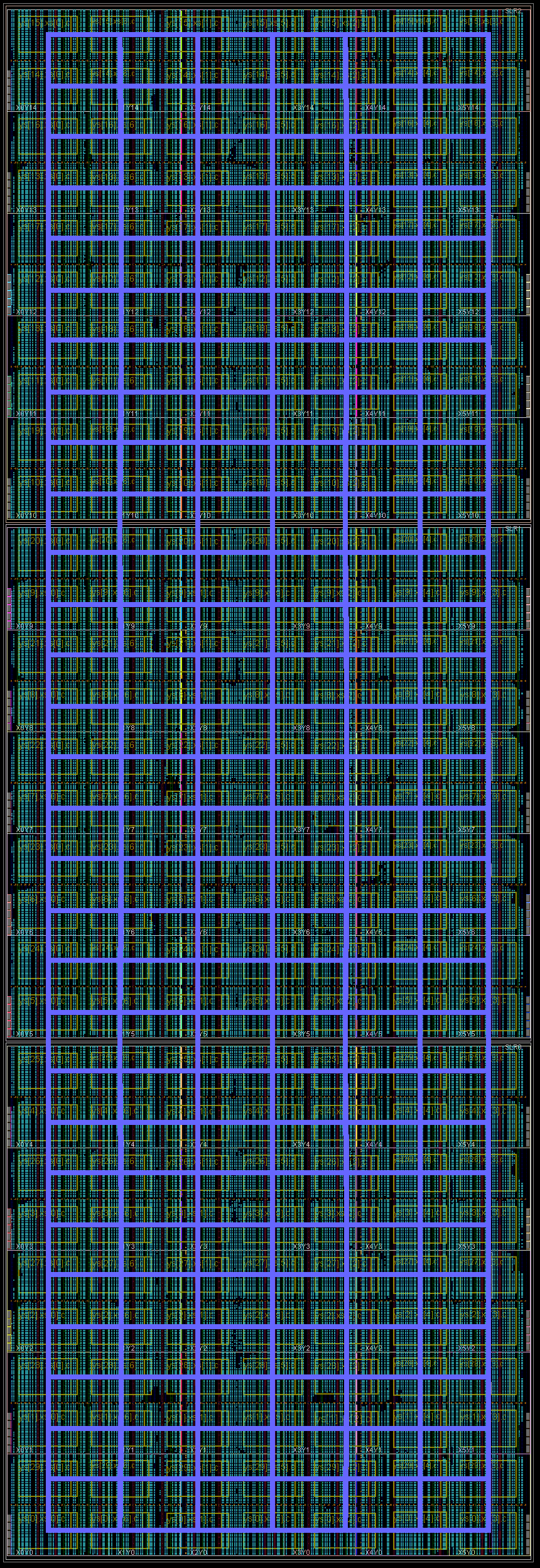 An example 1680 GRVI system implemented in a Xilinx Virtex UltraScale+ VU9P. This GRVI Phalanx comprises NX=7 x NY=30 = 210 clusters, each cluster with 8 GRVI cores and a 8-ported 128 KB cluster shared memory. The clusters are interconnected on a Hoplite NOC, with the Hoplite routers configured with 290b data payloads (including 32b address and 256b data), achieving a bandwidth of about 70 Gb/s/link and a NOC bisection bandwidth of 900 Gb/s. Each cluster can send or receive 32 B per cycle into the NOC. The GRVI Phalanx architecture anticipates a variety of configurable accelerators coupled to the processors, the cluster shared RAM, or the NOC.