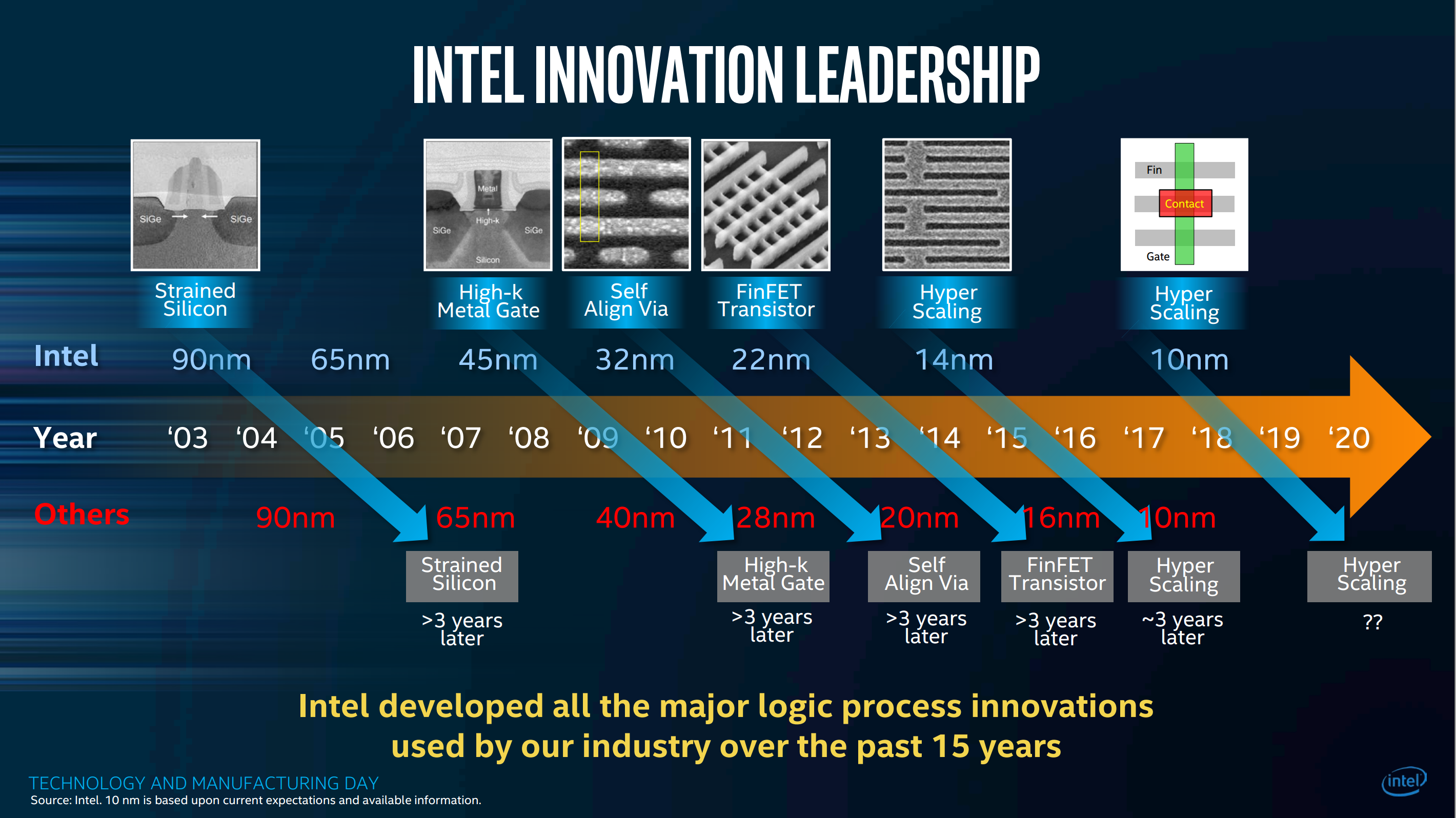 Intel S New 10 Nm Process The Wind In Our Sails Fpga