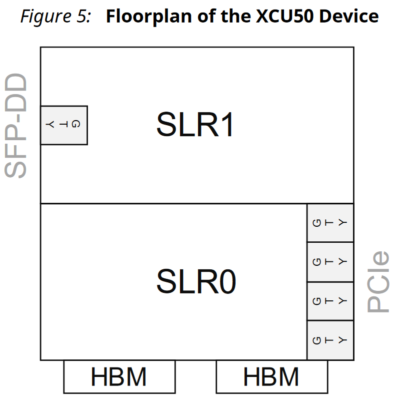 Welcome Xilinx Alveo U50! | FPGA CPU News